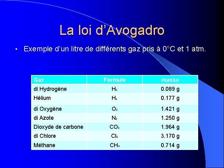 La loi d'Avogadro • Exemple d'un litre de différents gaz pris à 0°C et