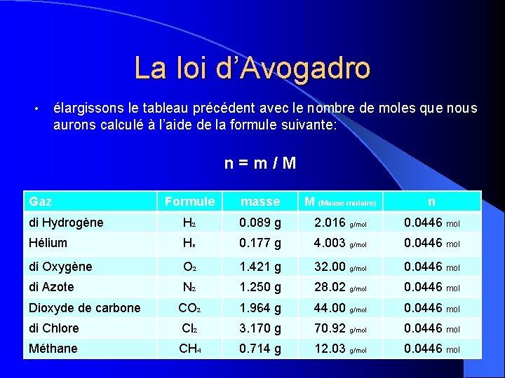 La loi d'Avogadro • élargissons le tableau précédent avec le nombre de moles que