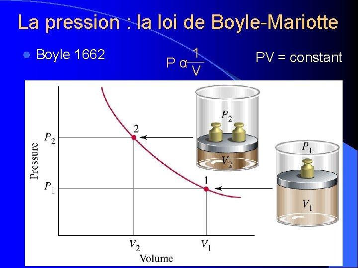La pression : la loi de Boyle-Mariotte l Boyle 1662 1 P α V