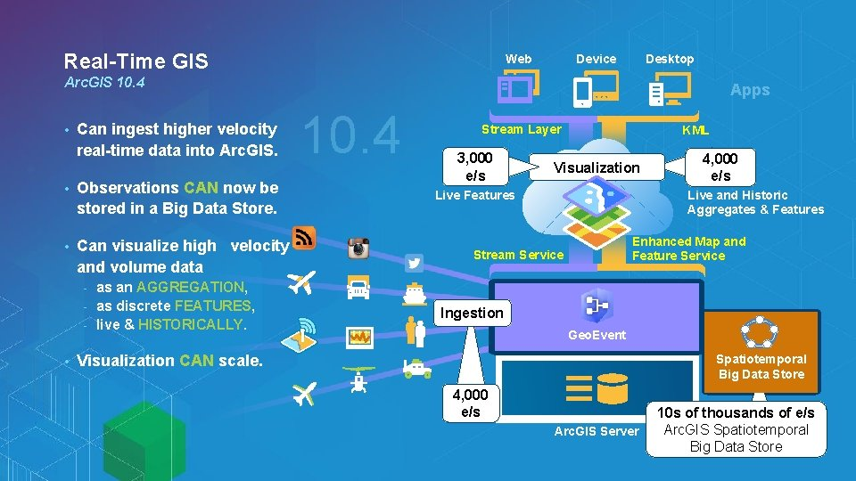 Real-Time GIS Web Device Desktop Arc. GIS 10. 4 • Can ingest higher velocity