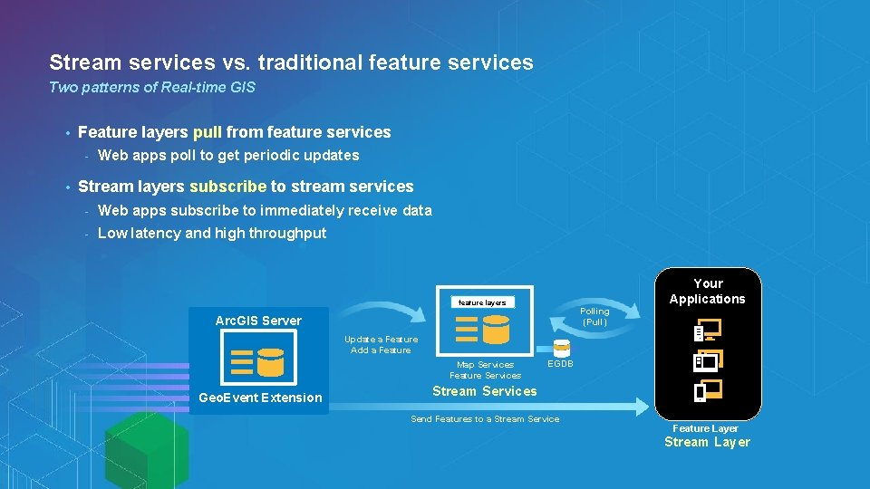 Stream services vs. traditional feature services Two patterns of Real-time GIS • Feature layers