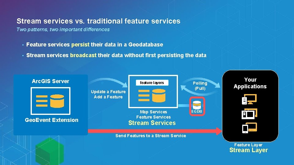 Stream services vs. traditional feature services Two patterns, two important differences • Feature services