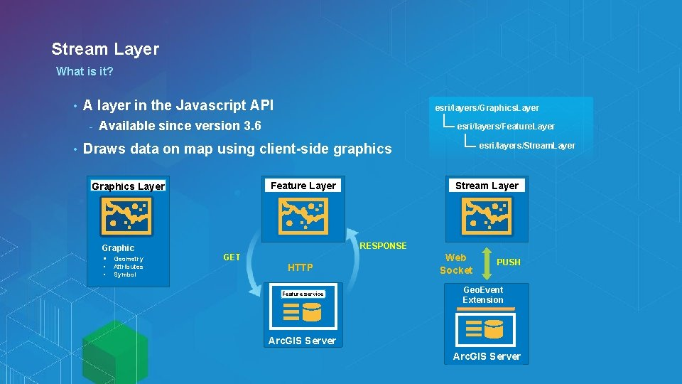 Stream Layer What is it? • A layer in the Javascript API - •