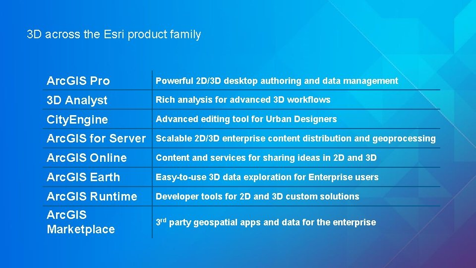 3 D across the Esri product family Arc. GIS Pro Powerful 2 D/3 D