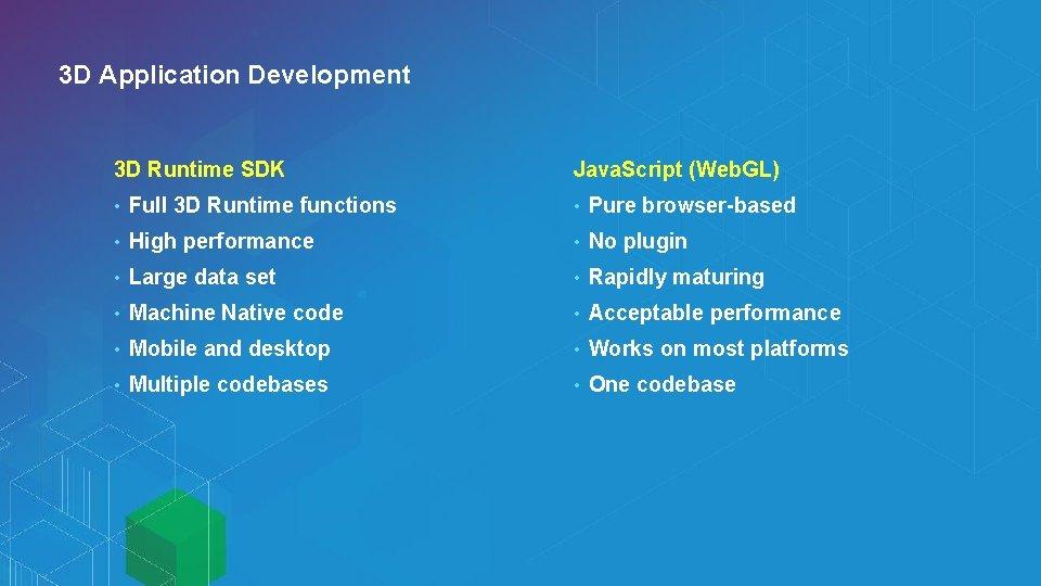 3 D Application Development 3 D Runtime SDK Java. Script (Web. GL) • Full