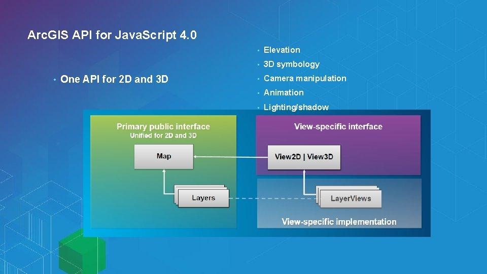 Arc. GIS API for Java. Script 4. 0 • One API for 2 D