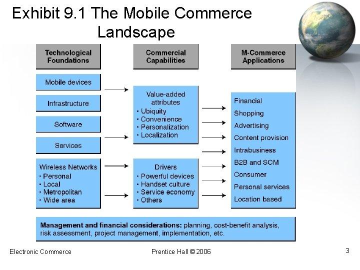 Exhibit 9. 1 The Mobile Commerce Landscape Electronic Commerce Prentice Hall © 2006 3