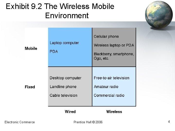 Exhibit 9. 2 The Wireless Mobile Environment Electronic Commerce Prentice Hall © 2006 4