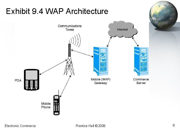 Exhibit 9. 4 WAP Architecture Electronic Commerce Prentice Hall © 2006 8