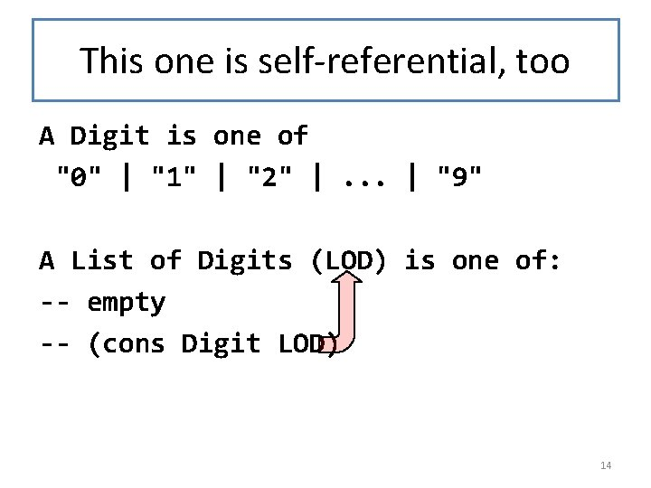 """This one is self-referential, too A Digit is one of """"0""""   """"1""""  """