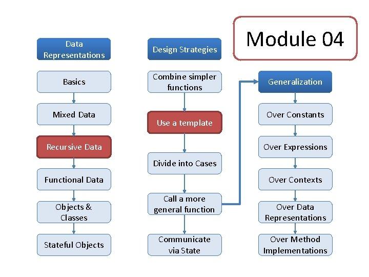 Data Representations Design Strategies Basics Combine simpler functions Mixed Data Use a template Recursive