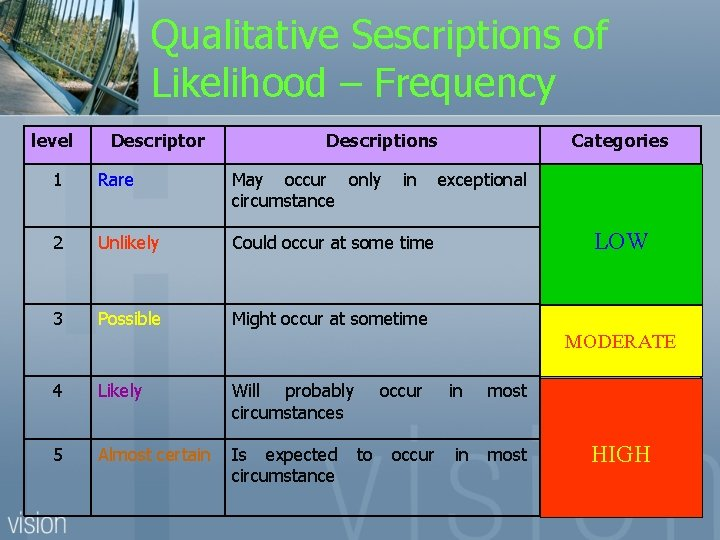 Qualitative Sescriptions of Likelihood – Frequency level Descriptor Descriptions 1 Rare May occur only