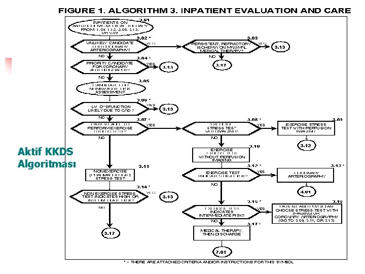 Aktif KKDS Algoritması