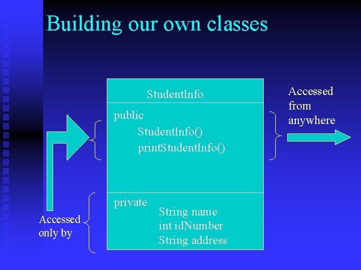 Building our own classes Student. Info public Student. Info() print. Student. Info() private Accessed