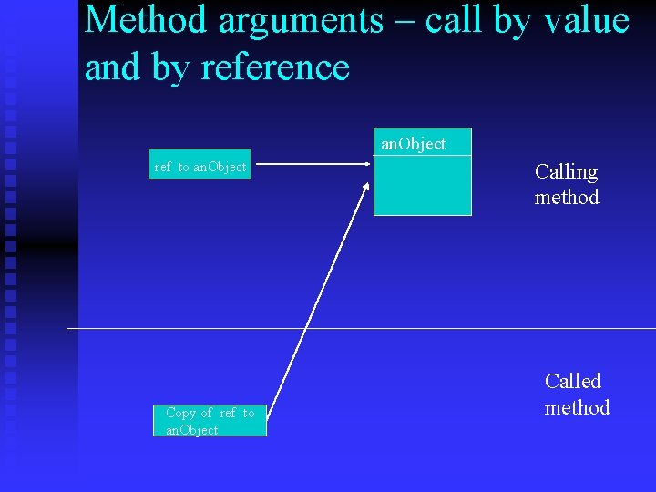 Method arguments – call by value and by reference an. Object ref to an.