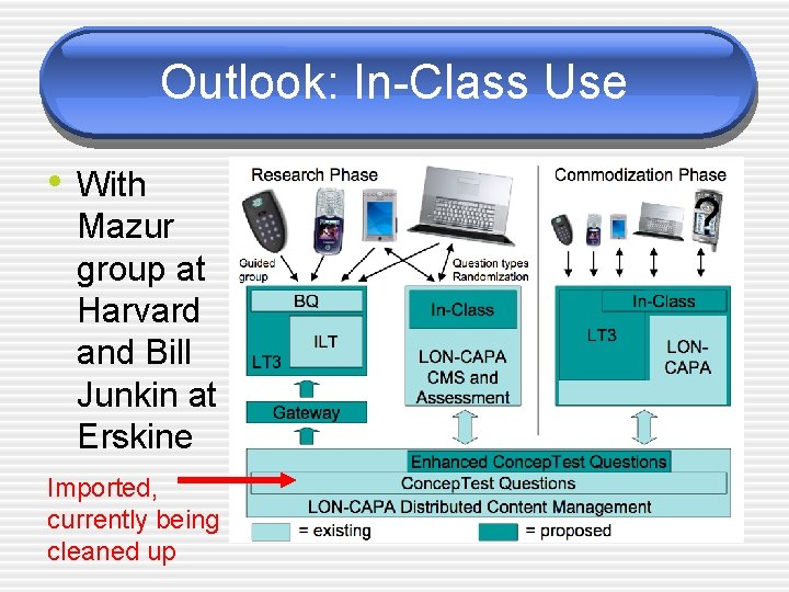 Outlook: In-Class Use • With Mazur group at Harvard and Bill Junkin at Erskine