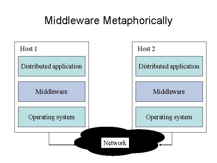 Middleware Metaphorically Host 1 Host 2 Distributed application Middleware Operating system Network