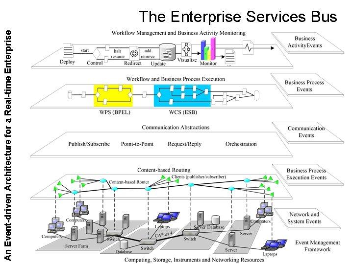 An Event-driven Architecture for a Real-time Enterprise The Enterprise Services Bus