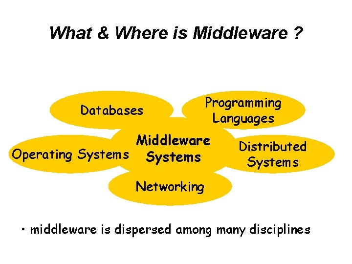 What & Where is Middleware ? Databases Programming Languages Middleware Operating Systems Distributed Systems