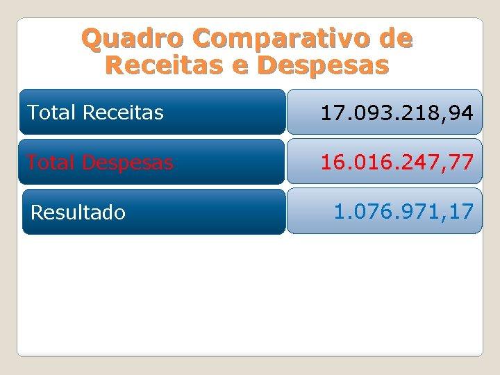Quadro Comparativo de Receitas e Despesas Total Receitas 17. 093. 218, 94 Total Despesas
