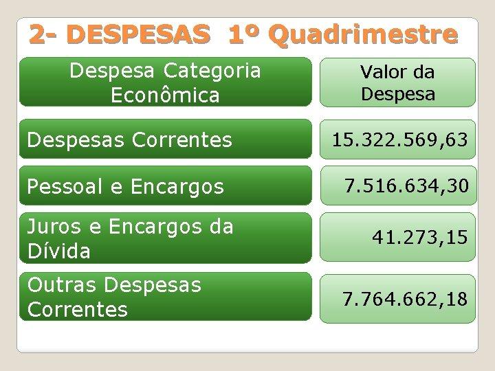 2 - DESPESAS 1º Quadrimestre Despesa Categoria Econômica Despesas Correntes Pessoal e Encargos Juros