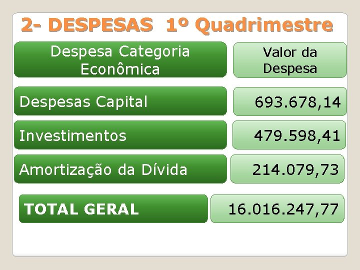 2 - DESPESAS 1º Quadrimestre Despesa Categoria Econômica Valor da Despesas Capital 693. 678,