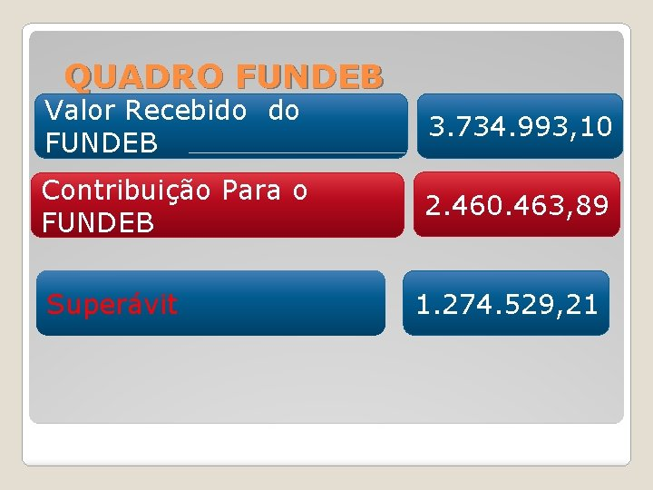 QUADRO FUNDEB Valor Recebido do FUNDEB 3. 734. 993, 10 Contribuição Para o FUNDEB