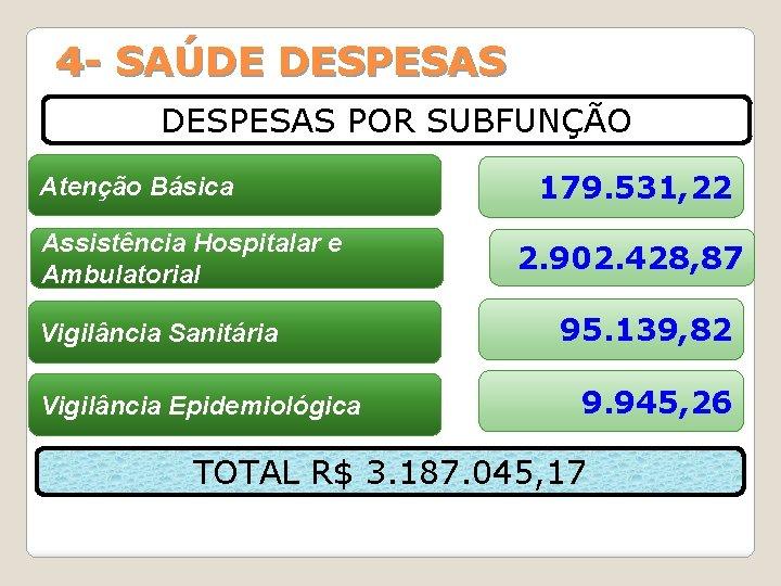 4 - SAÚDE DESPESAS POR SUBFUNÇÃO Atenção Básica Assistência Hospitalar e Ambulatorial Vigilância Sanitária