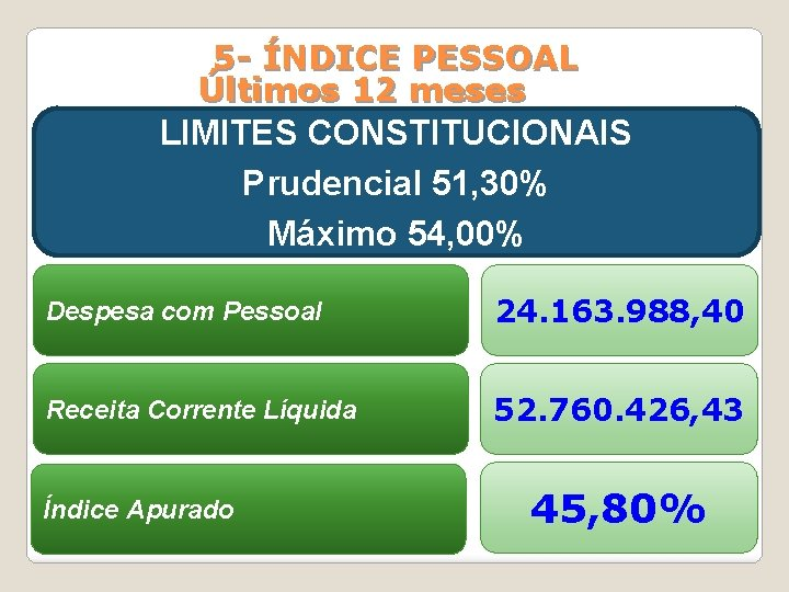 5 - ÍNDICE PESSOAL Últimos 12 meses LIMITES CONSTITUCIONAIS Prudencial 51, 30% Máximo 54,