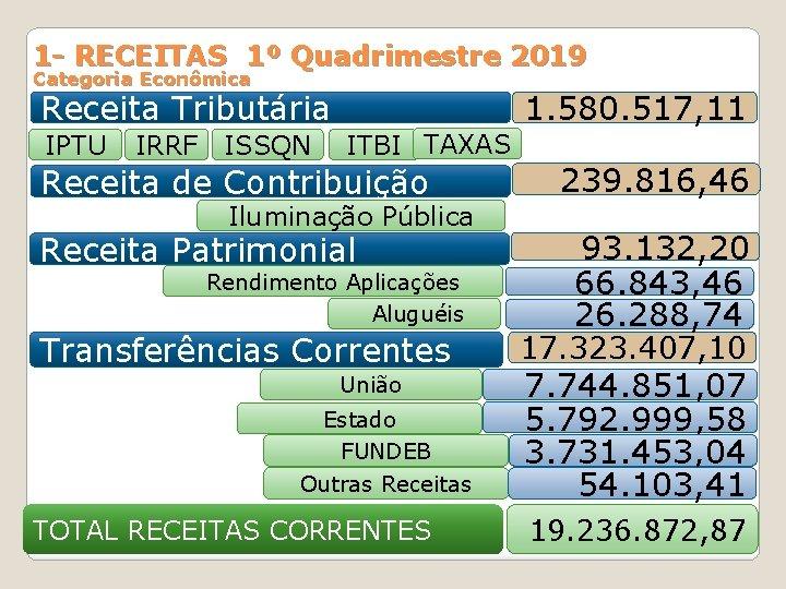1 - RECEITAS 1º Quadrimestre 2019 Categoria Econômica Receita Tributária IPTU IRRF ISSQN 1.