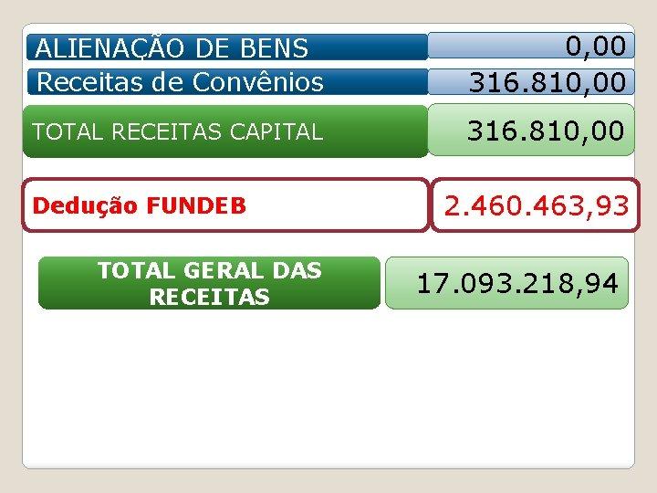 ALIENAÇÃO DE BENS Receitas de Convênios 0, 00 316. 810, 00 TOTAL RECEITAS CAPITAL