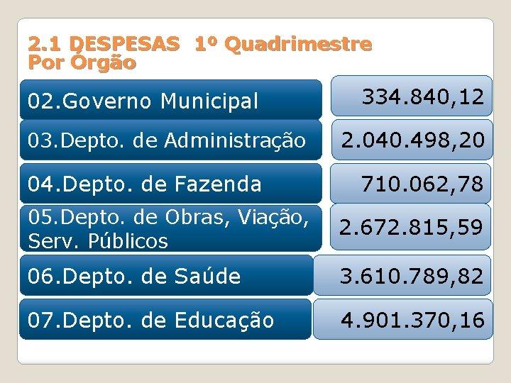 2. 1 DESPESAS 1º Quadrimestre Por Órgão 02. Governo Municipal 03. Depto. de Administração