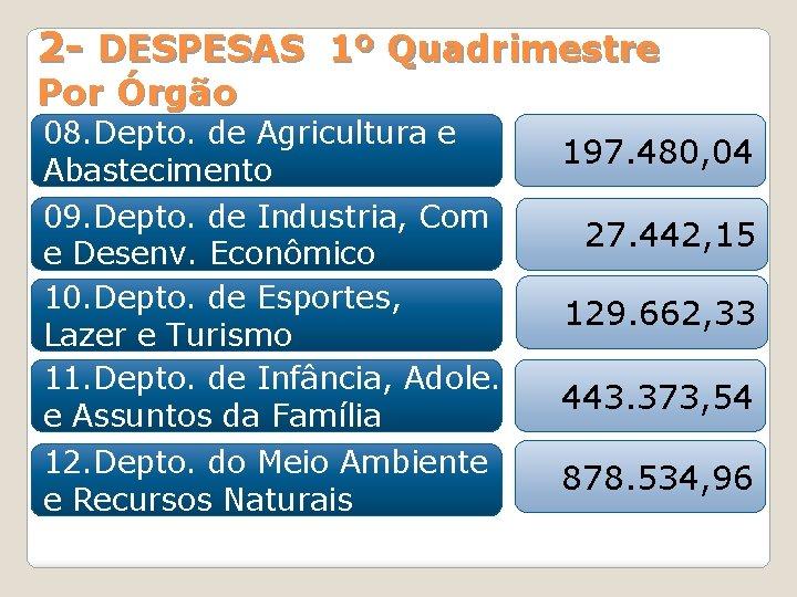 2 - DESPESAS 1º Quadrimestre Por Órgão 08. Depto. de Agricultura e Abastecimento 09.