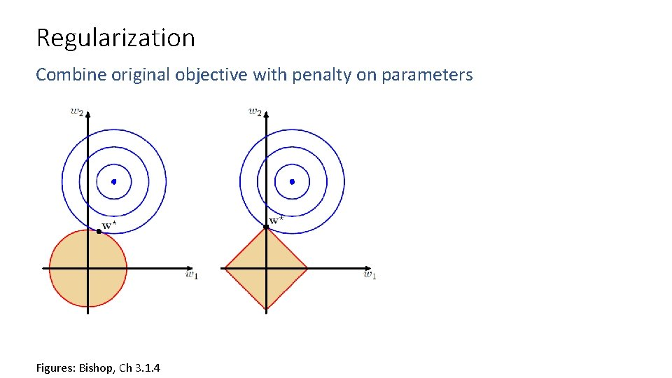 Regularization Combine original objective with penalty on parameters Figures: Bishop, Ch 3. 1. 4