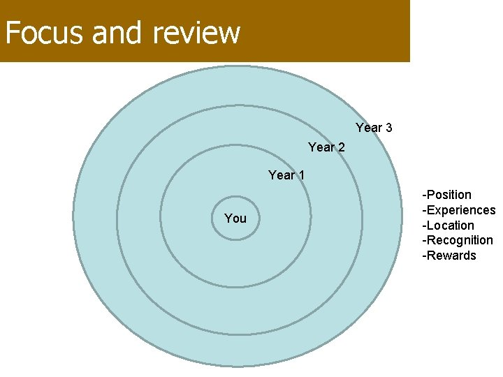 Focus and review Year 3 Year 2 Year 1 You -Position -Experiences -Location -Recognition
