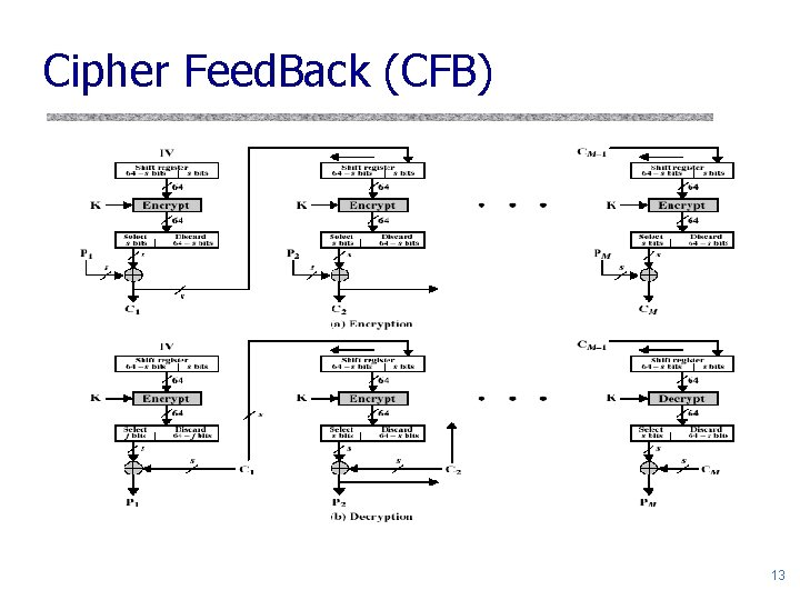 Cipher Feed. Back (CFB) 13