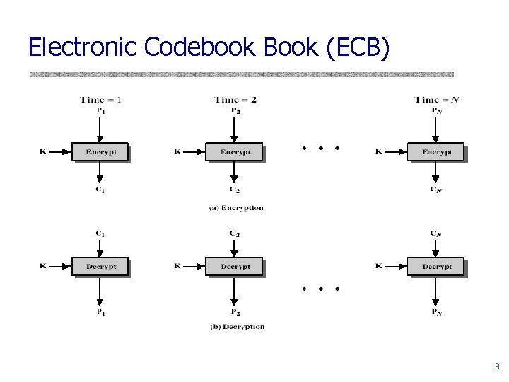 Electronic Codebook Book (ECB) 9
