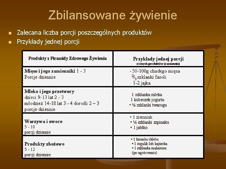 Zbilansowane żywienie n n Zalecana liczba porcji poszczególnych produktów Przykłady jednej porcji Produkty z