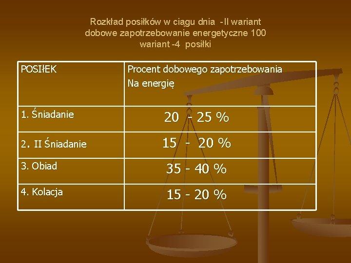 Rozkład posiłków w ciągu dnia -II wariant dobowe zapotrzebowanie energetyczne 100 wariant -4 posiłki