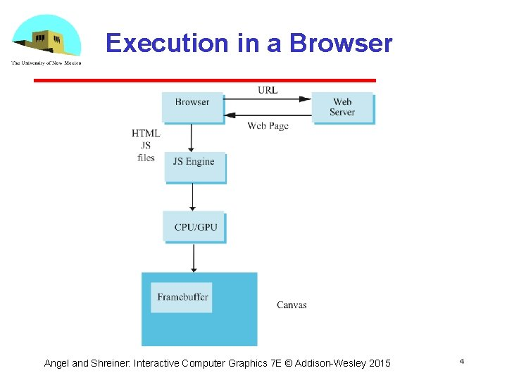 Execution in a Browser Angel and Shreiner: Interactive Computer Graphics 7 E © Addison