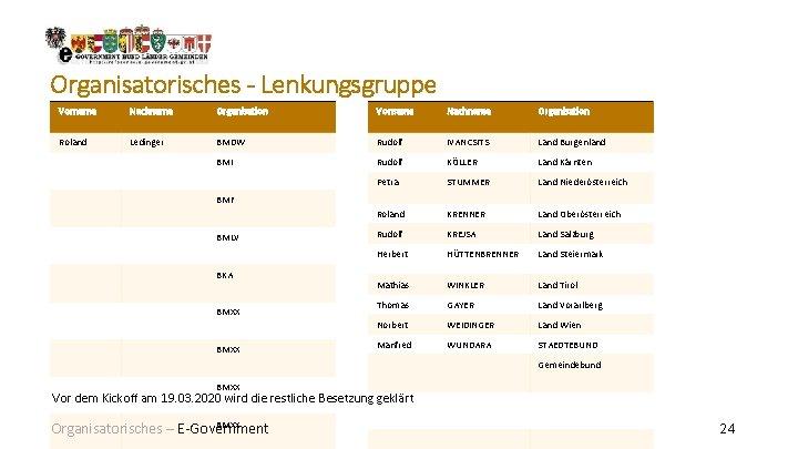 Organisatorisches - Lenkungsgruppe Vorname Nachname Organisation Roland Ledinger BMDW Rudolf IVANCSITS Land Burgenland BMI