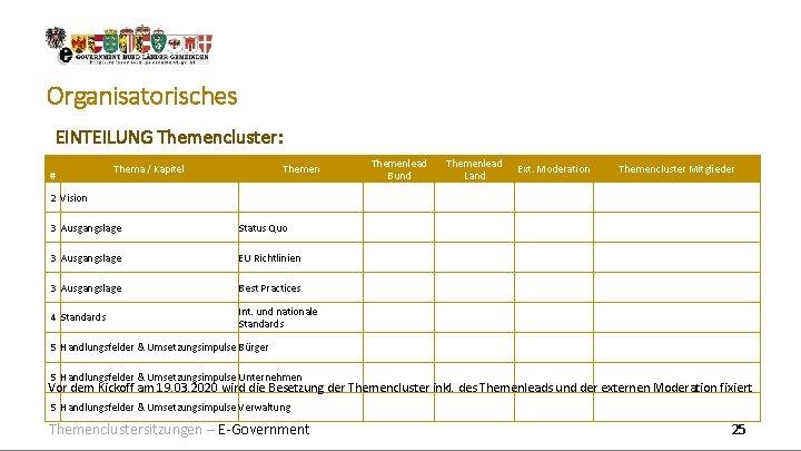 Organisatorisches EINTEILUNG Themencluster: # Thema / Kapitel Themenlead Bund Themenlead Land Ext. Moderation Themencluster