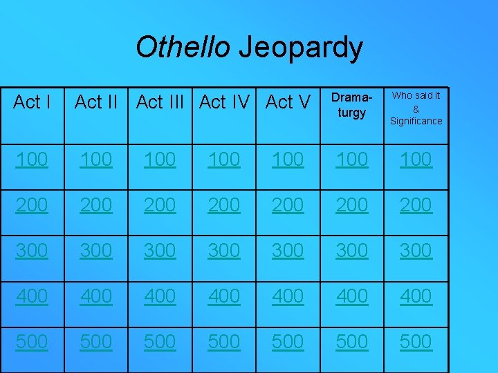 Othello Jeopardy Act III Act IV Act V Dramaturgy Who said it & Significance