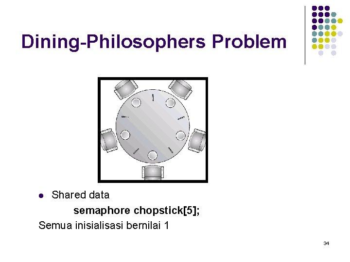 Dining-Philosophers Problem Shared data semaphore chopstick[5]; Semua inisialisasi bernilai 1 l 34