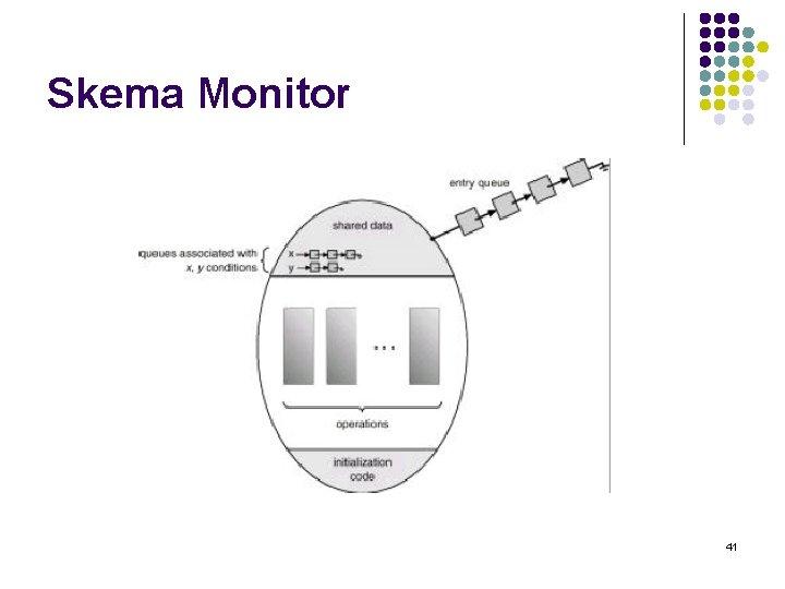 Skema Monitor 41