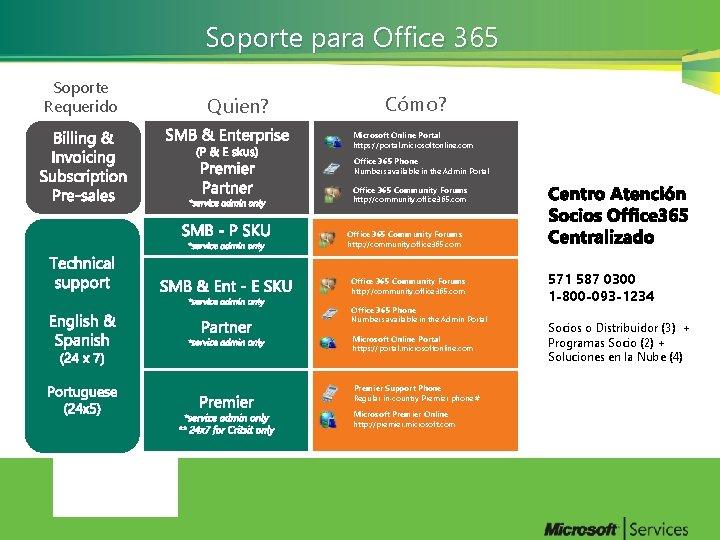 Soporte para Office 365 Soporte Requerido Quien? Cómo? Microsoft Online Portal https: //portal. microsoftonline.
