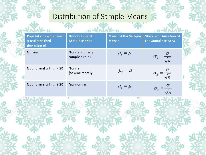 Distribution of Sample Means Population (with mean µ and standard deviation σ) Distribution of