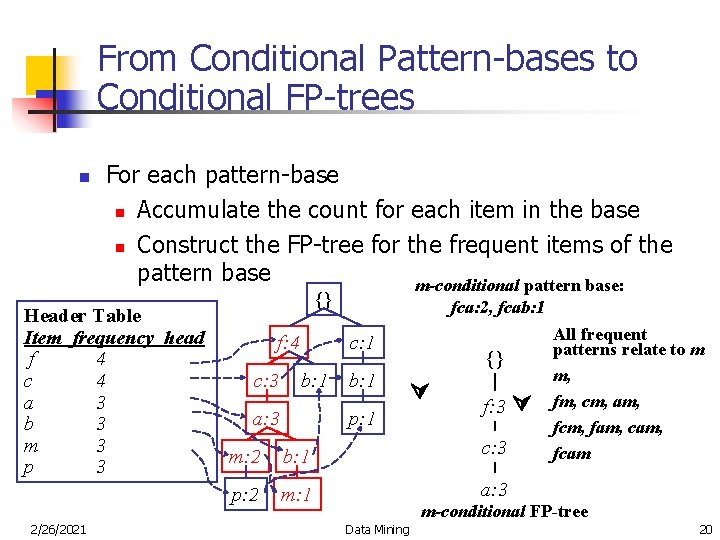 From Conditional Pattern-bases to Conditional FP-trees n For each pattern-base n Accumulate the count