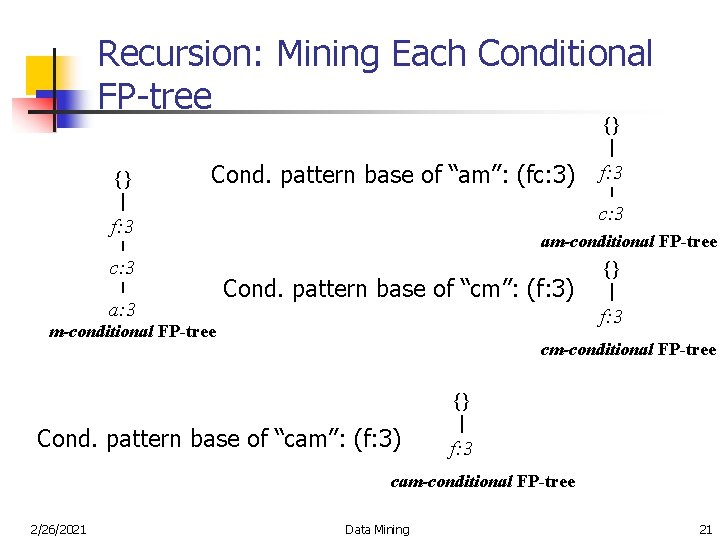 """Recursion: Mining Each Conditional FP-tree {} {} Cond. pattern base of """"am"""": (fc: 3)"""