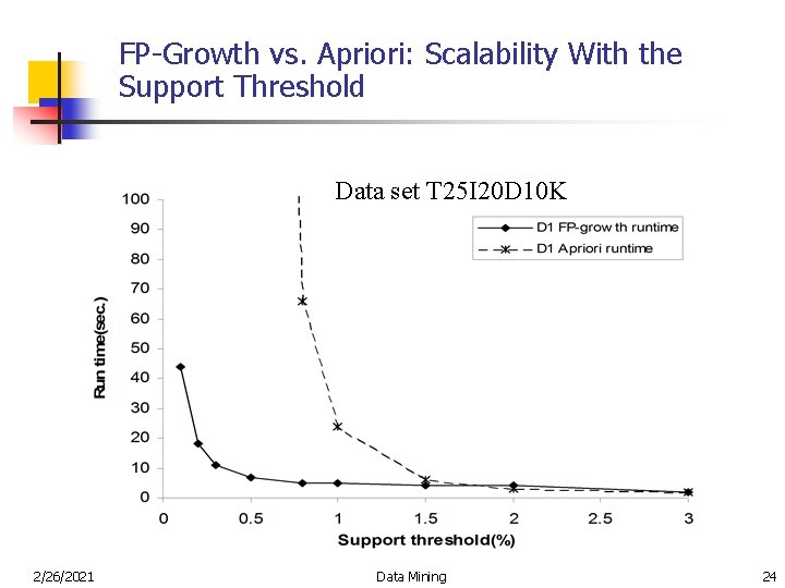 FP-Growth vs. Apriori: Scalability With the Support Threshold Data set T 25 I 20